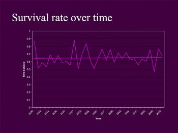 Survival Rate Powerpoint